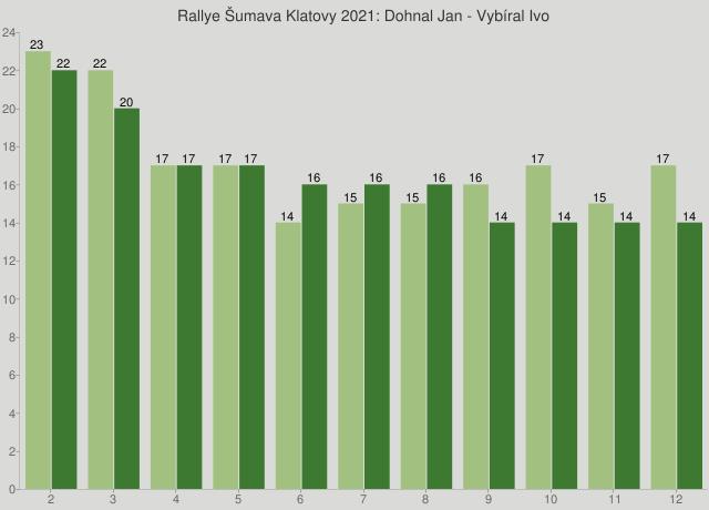 Rallye Šumava Klatovy 2021: Dohnal Jan - Vybíral Ivo
