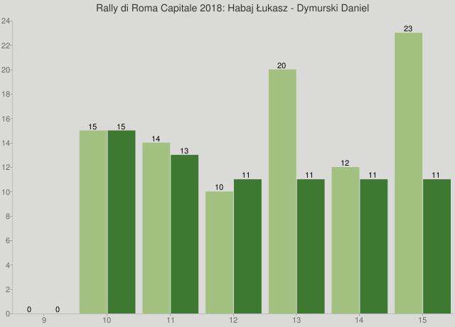 Rally di Roma Capitale 2018: Habaj Łukasz - Dymurski Daniel
