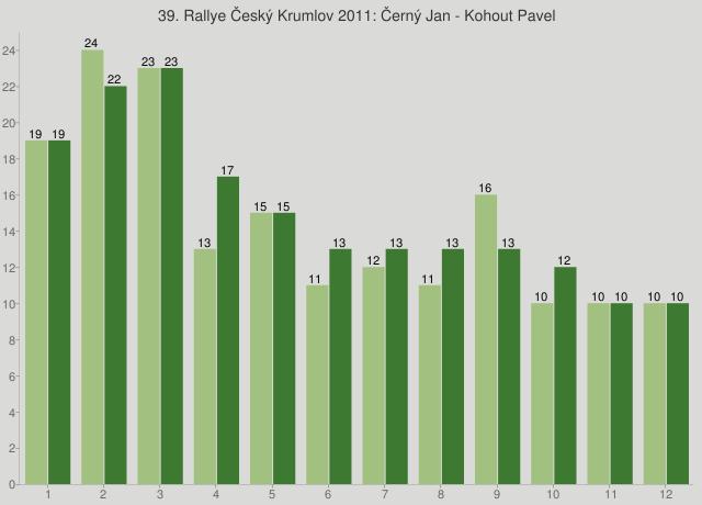 39. Rallye Český Krumlov 2011: Černý Jan - Kohout Pavel