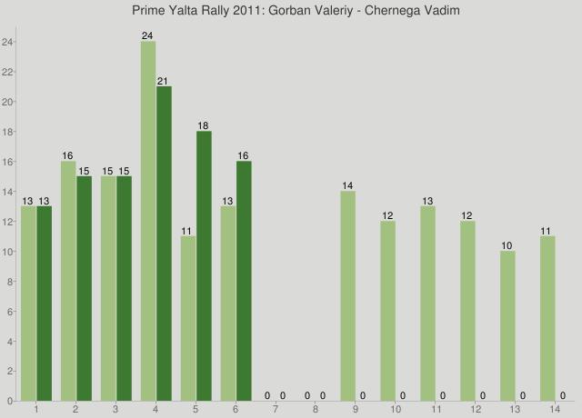 Prime Yalta Rally 2011: Gorban Valeriy - Chernega Vadim
