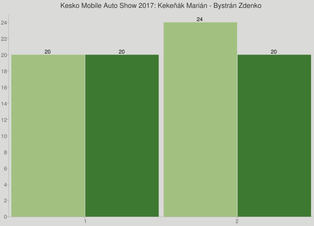 Kesko Mobile Auto Show 2017: Kekeňák Marián - Bystrán Zdenko