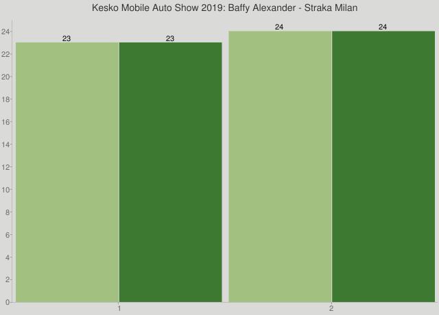 Kesko Mobile Auto Show 2019: Baffy Alexander - Straka Milan