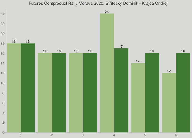 Futures Contproduct Rally Morava 2020: Stříteský Dominik - Krajča Ondřej