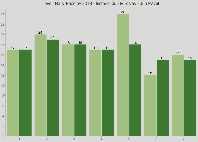Invelt Rally Pačejov 2018 - historic: Jun Miroslav - Jun Pavel