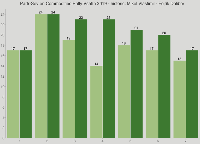 Partr-Sev.en Commodities Rally Vsetín 2019 - historic: Mikel Vlastimil - Fojtík Dalibor