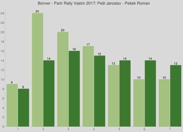 Bonver - Partr Rally Vsetín 2017: Pešl Jaroslav - Pešek Roman