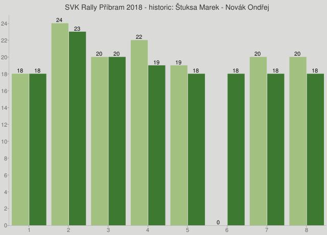 SVK Rally Příbram 2018 - historic: Štuksa Marek - Novák Ondřej