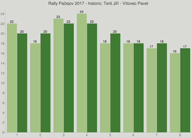 Rally Pačejov 2017 - historic: Terš Jiří - Vítovec Pavel
