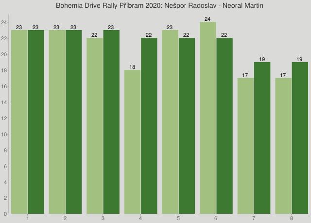 Bohemia Drive Rally Příbram 2020: Nešpor Radoslav - Neoral Martin