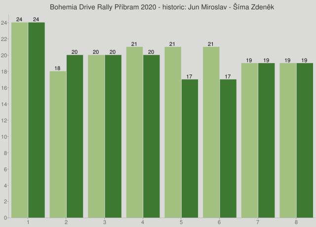 Bohemia Drive Rally Příbram 2020 - historic: Jun Miroslav - Šíma Zdeněk