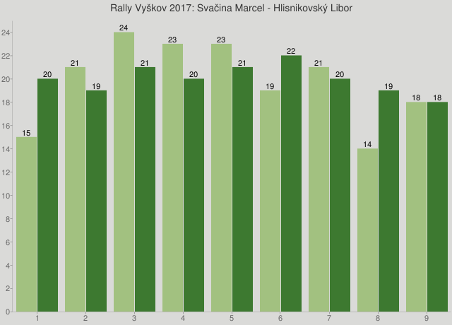 Rally Vyškov 2017: Svačina Marcel - Hlisnikovský Libor