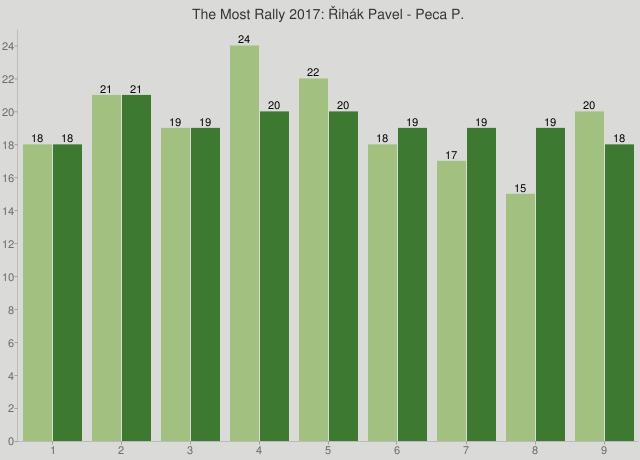 The Most Rally 2017: Řihák Pavel - Peca P.