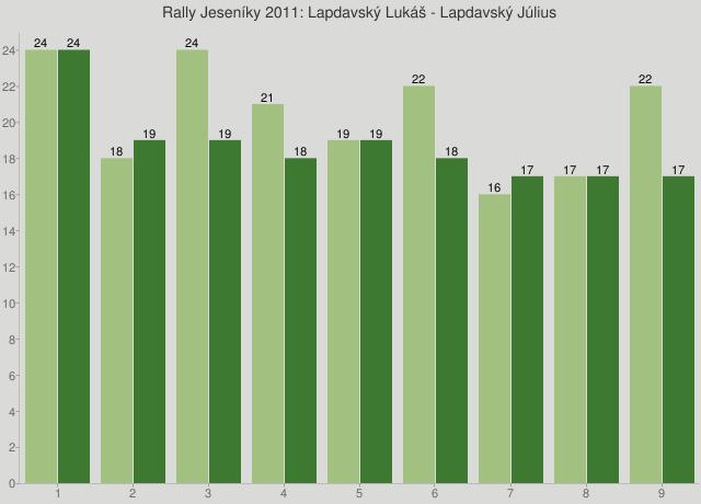 Rally Jeseníky 2011: Lapdavský Lukáš - Lapdavský Július