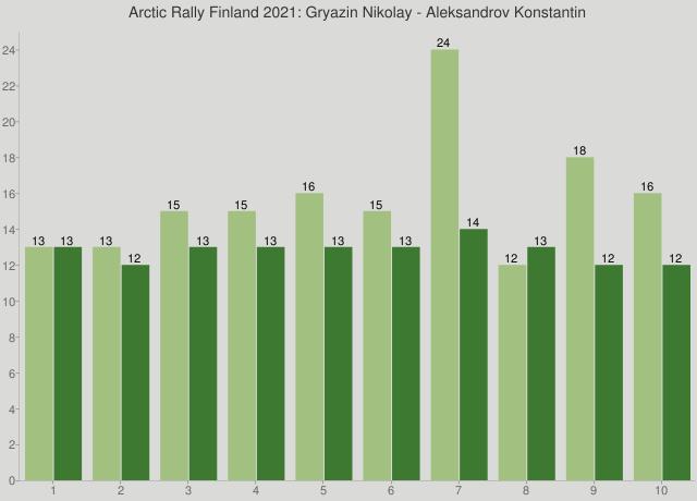 Arctic Rally Finland 2021: Gryazin Nikolay - Aleksandrov Konstantin