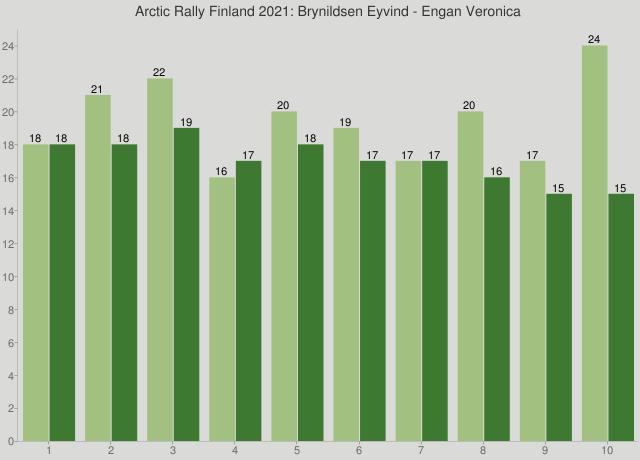 Arctic Rally Finland 2021: Brynildsen Eyvind - Engan Veronica