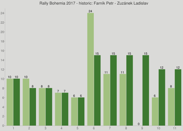 Rally Bohemia 2017 - historic: Farník Petr - Zuzánek Ladislav