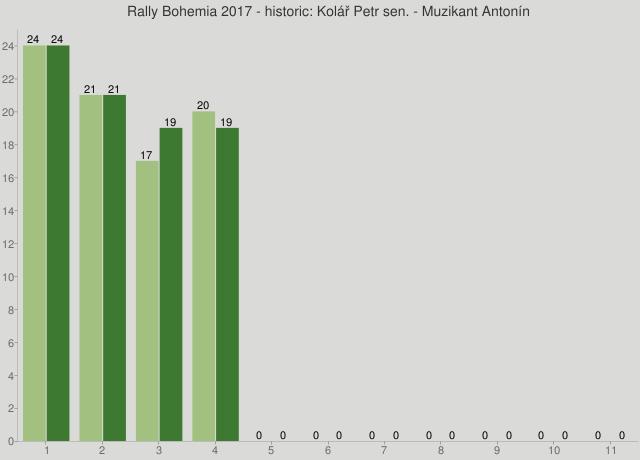Rally Bohemia 2017 - historic: Kolář Petr sen. - Muzikant Antonín