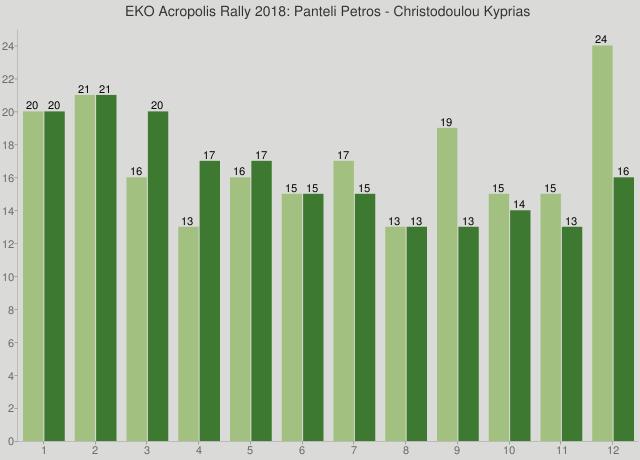 EKO Acropolis Rally 2018: Panteli Petros - Christodoulou Kyprias
