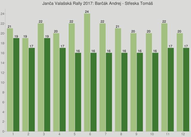 Janča Valašská Rally 2017: Barčák Andrej - Střeska Tomáš