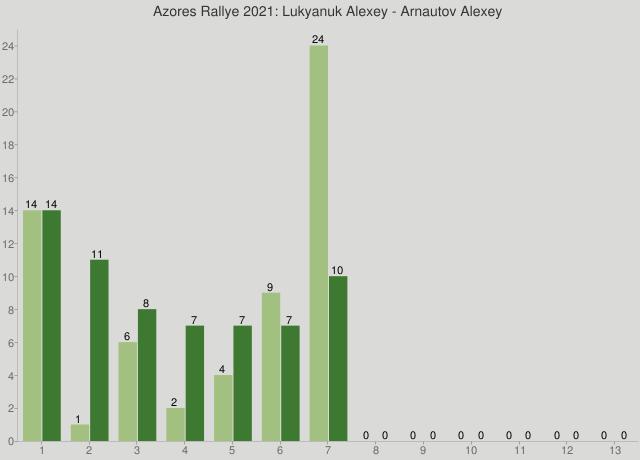 Azores Rallye 2021: Lukyanuk Alexey - Arnautov Alexey