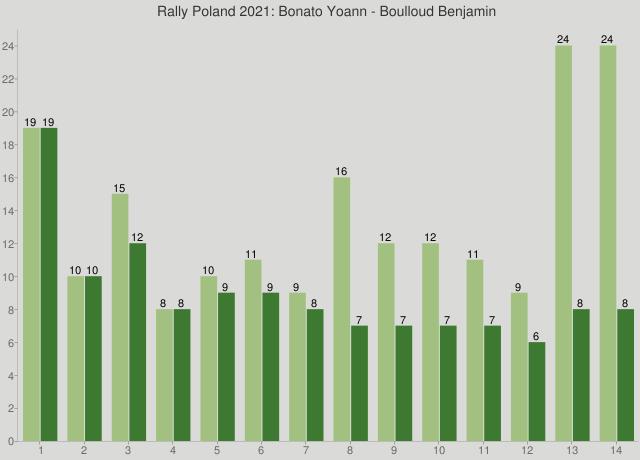 Rally Poland 2021: Bonato Yoann - Boulloud Benjamin