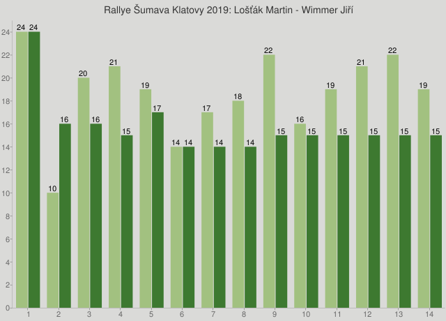 Rallye Šumava Klatovy 2019: Lošťák Martin - Wimmer Jiří