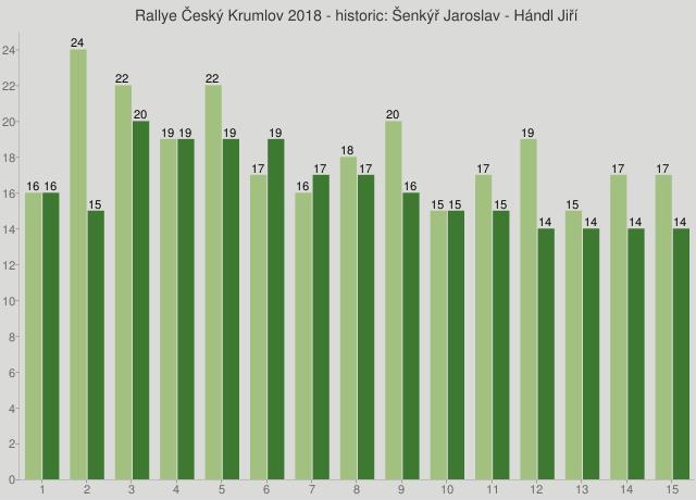 Rallye Český Krumlov 2018 - historic: Šenkýř Jaroslav - Hándl Jiří