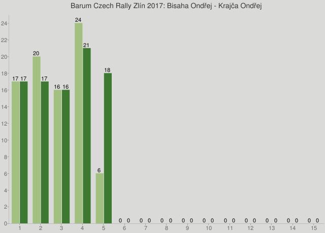 Barum Czech Rally Zlín 2017: Bisaha Ondřej - Krajča Ondřej