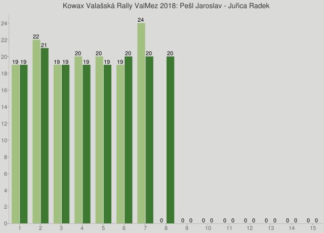 Kowax Valašská Rally ValMez 2018: Pešl Jaroslav - Juřica Radek