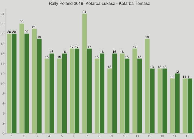 Rally Poland 2019: Kotarba Łukasz - Kotarba Tomasz