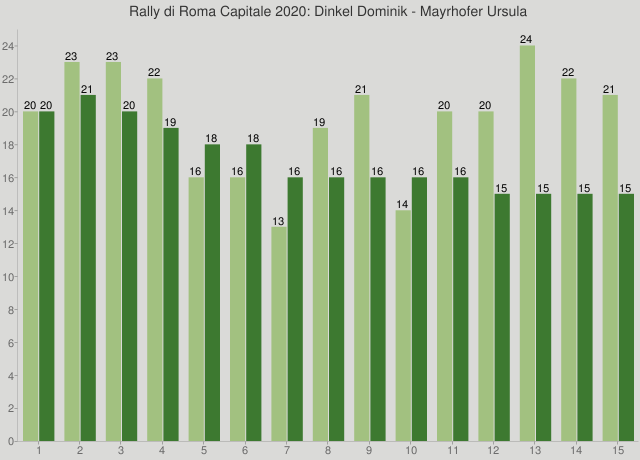 Rally di Roma Capitale 2020: Dinkel Dominik - Mayrhofer Ursula