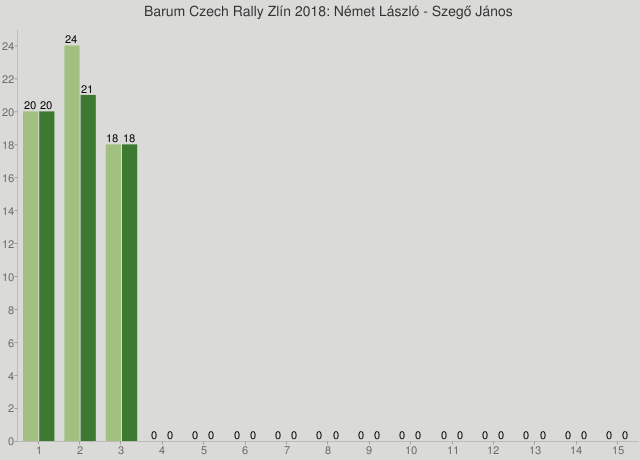 Barum Czech Rally Zlín 2018: Német László - Szegő János