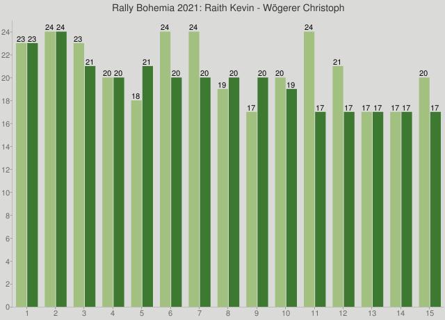 Rally Bohemia 2021: Raith Kevin - Wögerer Christoph