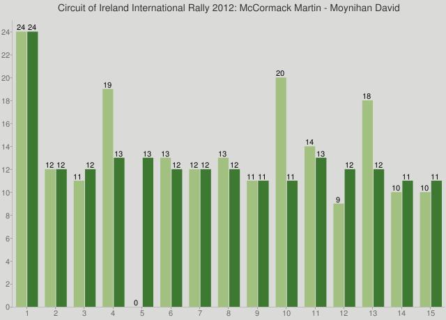 Circuit of Ireland International Rally 2012: McCormack Martin - Moynihan David