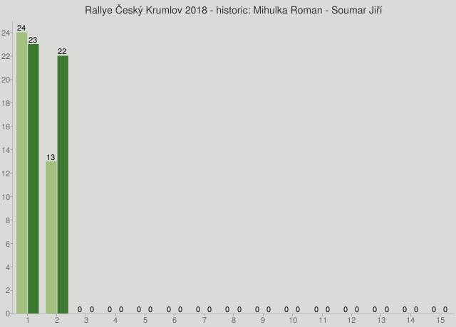 Rallye Český Krumlov 2018 - historic: Mihulka Roman - Soumar Jiří