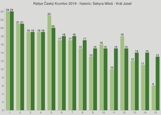 Rallye Český Krumlov 2019 - historic: Sekyra Miloš - Král Josef