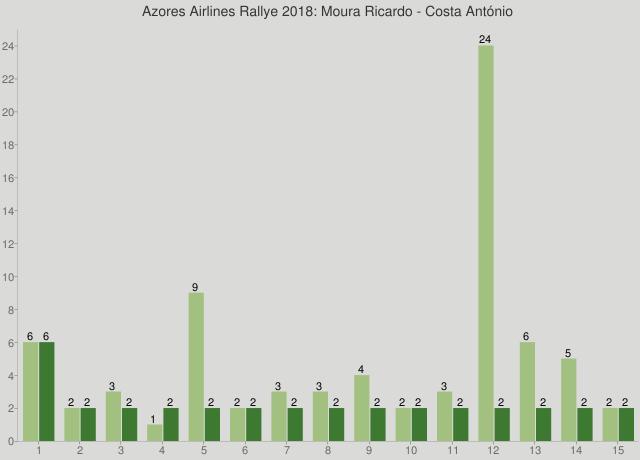 Azores Airlines Rallye 2018: Moura Ricardo - Costa António