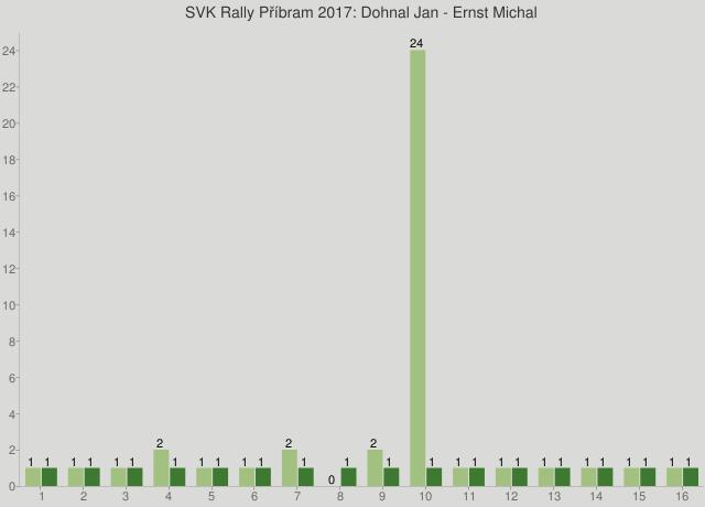 SVK Rally Příbram 2017: Dohnal Jan - Ernst Michal