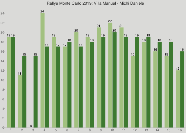 Rallye Monte Carlo 2019: Villa Manuel - Michi Daniele