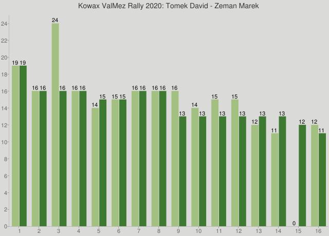 Kowax ValMez Rally 2020: Tomek David - Zeman Marek