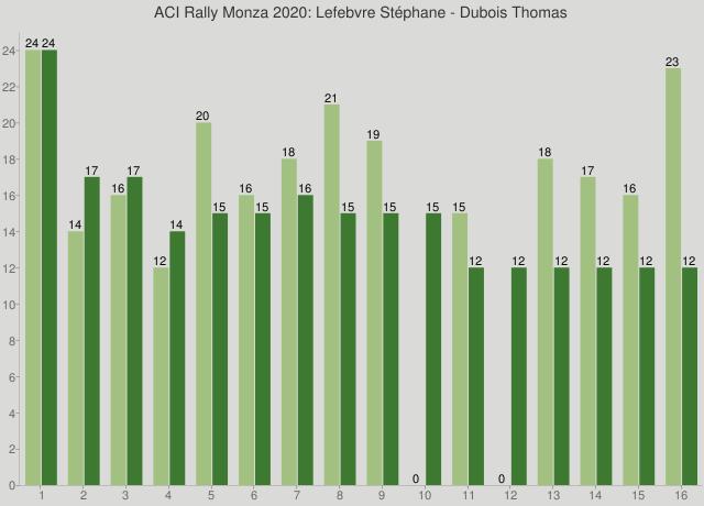 ACI Rally Monza 2020: Lefebvre Stéphane - Dubois Thomas