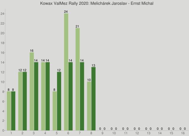 Kowax ValMez Rally 2020: Melichárek Jaroslav - Ernst Michal