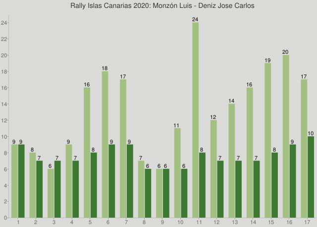 Rally Islas Canarias 2020: Monzón Luis - Deniz Jose Carlos
