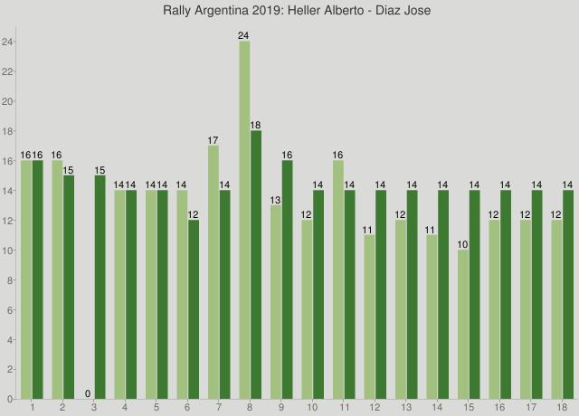 Rally Argentina 2019: Heller Alberto - Diaz Jose
