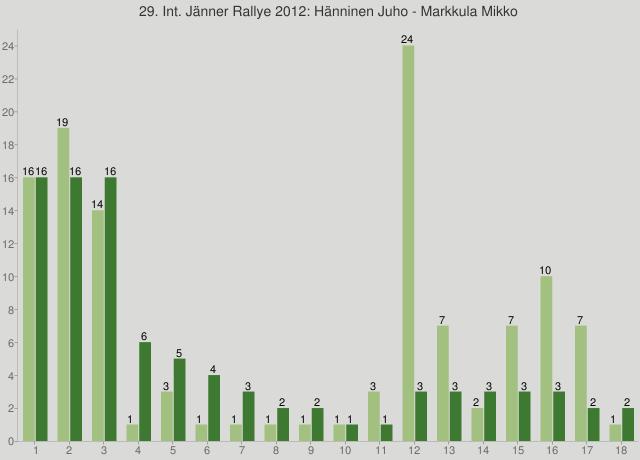 29. Int. Jänner Rallye 2012: Hänninen Juho - Markkula Mikko