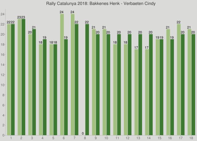 Rally Catalunya 2018: Bakkenes Henk - Verbaeten Cindy