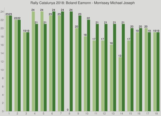 Rally Catalunya 2018: Boland Eamonn - Morrissey Michael Joseph