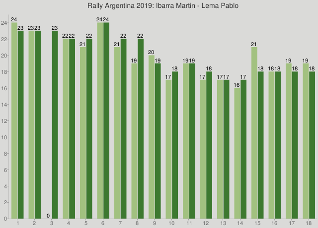 Rally Argentina 2019: Ibarra Martin - Lema Pablo