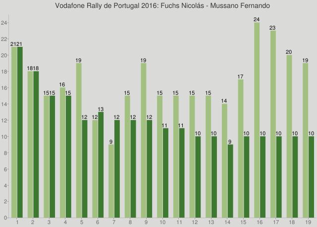 Vodafone Rally de Portugal 2016: Fuchs Nicolás - Mussano Fernando