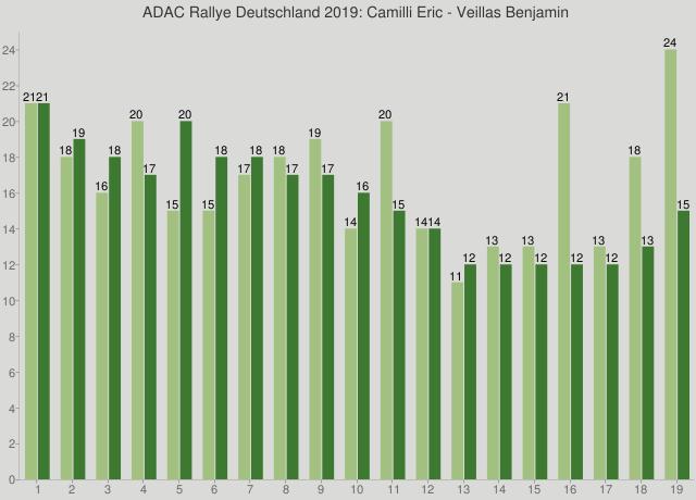 ADAC Rallye Deutschland 2019: Camilli Eric - Veillas Benjamin